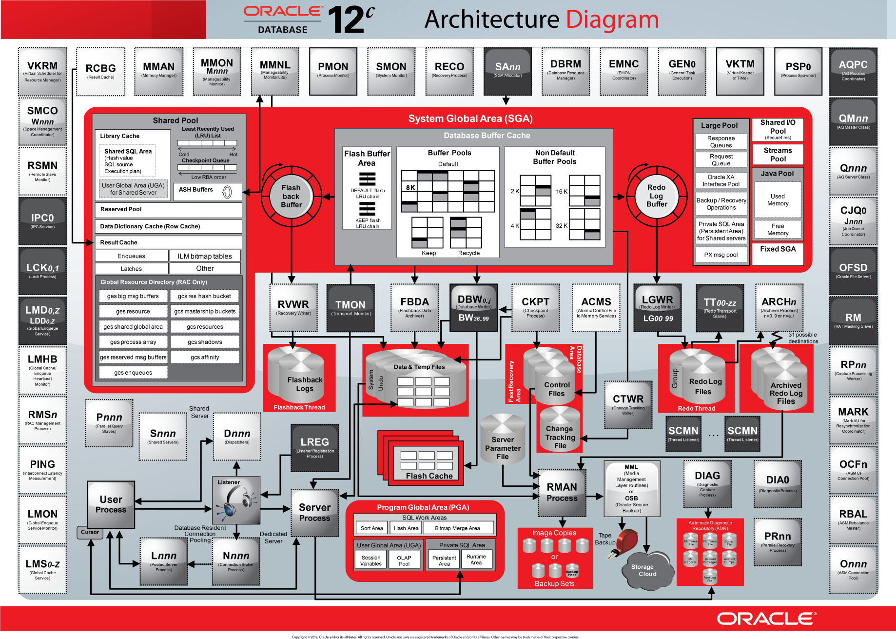 Oracle database 12c architecture diagram oracle home oracle database 12c architecture diagram ccuart Choice Image
